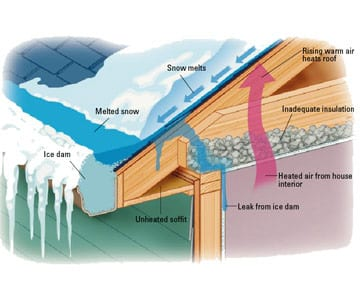 Roof Ice Dam Diagram